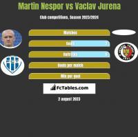 Martin Nespor vs Vaclav Jurena h2h player stats