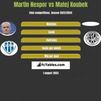 Martin Nespor vs Matej Koubek h2h player stats