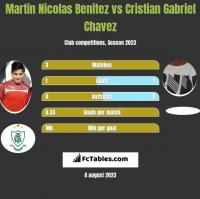 Martin Nicolas Benitez vs Cristian Gabriel Chavez h2h player stats