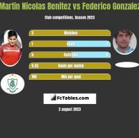 Martin Nicolas Benitez vs Federico Gonzalez h2h player stats