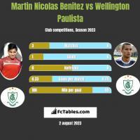 Martin Nicolas Benitez vs Wellington Paulista h2h player stats