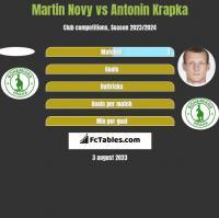 Martin Novy vs Antonin Krapka h2h player stats