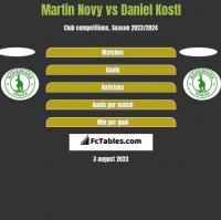 Martin Novy vs Daniel Kostl h2h player stats
