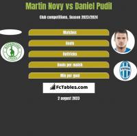 Martin Novy vs Daniel Pudil h2h player stats