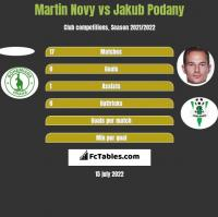 Martin Novy vs Jakub Podany h2h player stats