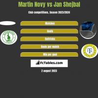Martin Novy vs Jan Shejbal h2h player stats
