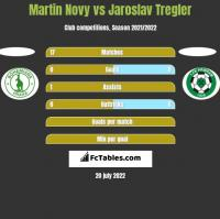 Martin Novy vs Jaroslav Tregler h2h player stats