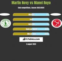 Martin Novy vs Manel Royo h2h player stats