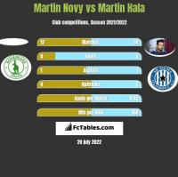 Martin Novy vs Martin Hala h2h player stats