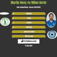 Martin Novy vs Milan Kerbr h2h player stats