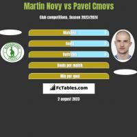 Martin Novy vs Pavel Cmovs h2h player stats