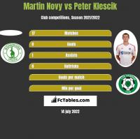 Martin Novy vs Peter Klescik h2h player stats