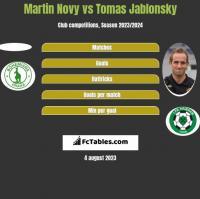 Martin Novy vs Tomas Jablonsky h2h player stats