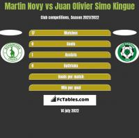 Martin Novy vs Juan Olivier Simo Kingue h2h player stats