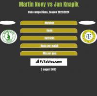 Martin Novy vs Jan Knapik h2h player stats