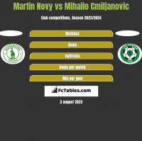 Martin Novy vs Mihailo Cmiljanovic h2h player stats