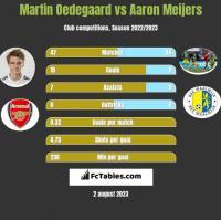 Martin Oedegaard vs Aaron Meijers h2h player stats