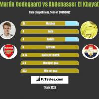 Martin Oedegaard vs Abdenasser El Khayati h2h player stats