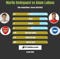 Martin Oedegaard vs Adam Lallana h2h player stats
