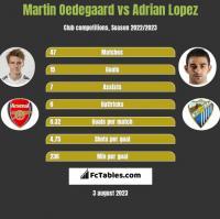 Martin Oedegaard vs Adrian Lopez h2h player stats