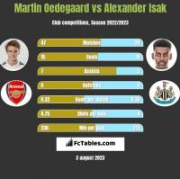 Martin Oedegaard vs Alexander Isak h2h player stats