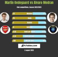 Martin Oedegaard vs Alvaro Medran h2h player stats
