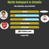 Martin Oedegaard vs Antonito h2h player stats