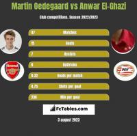 Martin Oedegaard vs Anwar El-Ghazi h2h player stats