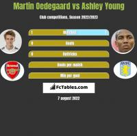Martin Oedegaard vs Ashley Young h2h player stats