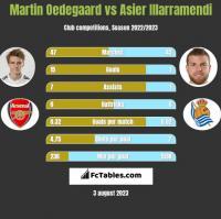 Martin Oedegaard vs Asier Illarramendi h2h player stats