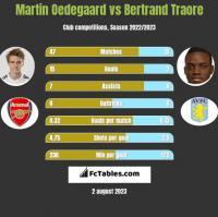 Martin Oedegaard vs Bertrand Traore h2h player stats