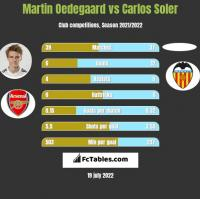 Martin Oedegaard vs Carlos Soler h2h player stats