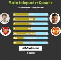 Martin Oedegaard vs Casemiro h2h player stats