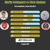 Martin Oedegaard vs Chris Basham h2h player stats