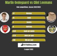 Martin Oedegaard vs Clint Leemans h2h player stats