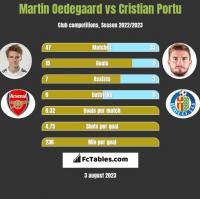 Martin Oedegaard vs Cristian Portu h2h player stats