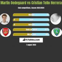 Martin Oedegaard vs Cristian Tello Herrera h2h player stats