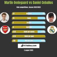 Martin Oedegaard vs Daniel Ceballos h2h player stats