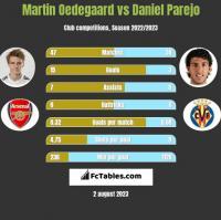 Martin Oedegaard vs Daniel Parejo h2h player stats