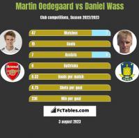 Martin Oedegaard vs Daniel Wass h2h player stats