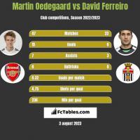 Martin Oedegaard vs David Ferreiro h2h player stats