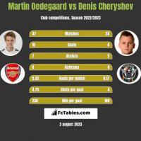 Martin Oedegaard vs Denis Cheryshev h2h player stats