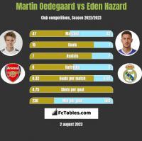 Martin Oedegaard vs Eden Hazard h2h player stats