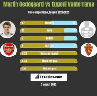 Martin Oedegaard vs Eugeni Valderrama h2h player stats