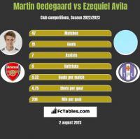 Martin Oedegaard vs Ezequiel Avila h2h player stats