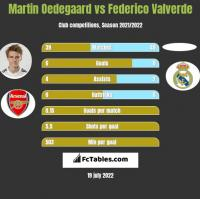 Martin Oedegaard vs Federico Valverde h2h player stats