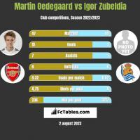 Martin Oedegaard vs Igor Zubeldia h2h player stats