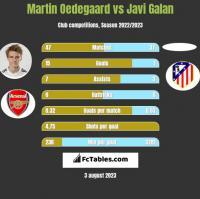 Martin Oedegaard vs Javi Galan h2h player stats