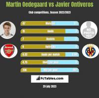 Martin Oedegaard vs Javier Ontiveros h2h player stats