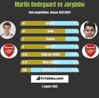 Martin Oedegaard vs Jorginho h2h player stats